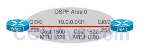 CCNA 200-125 Exam: OSPF Questions With Answers 1