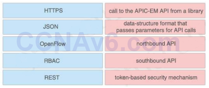 CCNA 200-125 Exam: Drag and Drop 2 With Answers 3