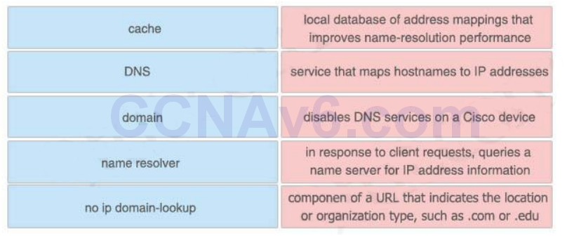 CCNA 200-125 Exam: Drag and Drop 2 With Answers 5