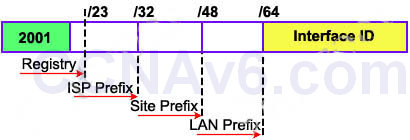 CCNA 200-125 Exam: IPv6 Questions 3 With Answers 1