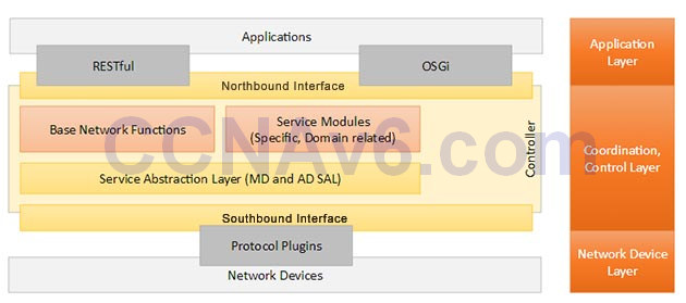 CCNA 200-125 Exam: SDN Solution With Answers 1