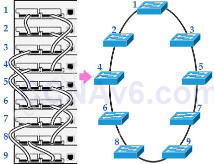 CCNA 200-125 Exam: Switch Stacking & Chassis Aggregation With Answers 1