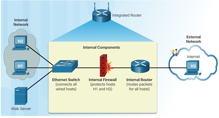 IT Essentials v6.0 - Chapter 7: Networking Concepts 19