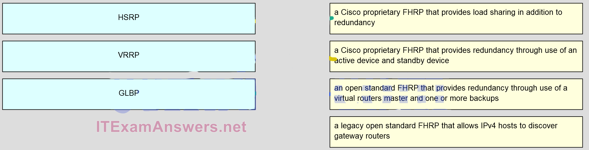 CCNA 4 Connecting Networks v6.0 - CCNA (ICND2) Cert Practice Exam Answers 21