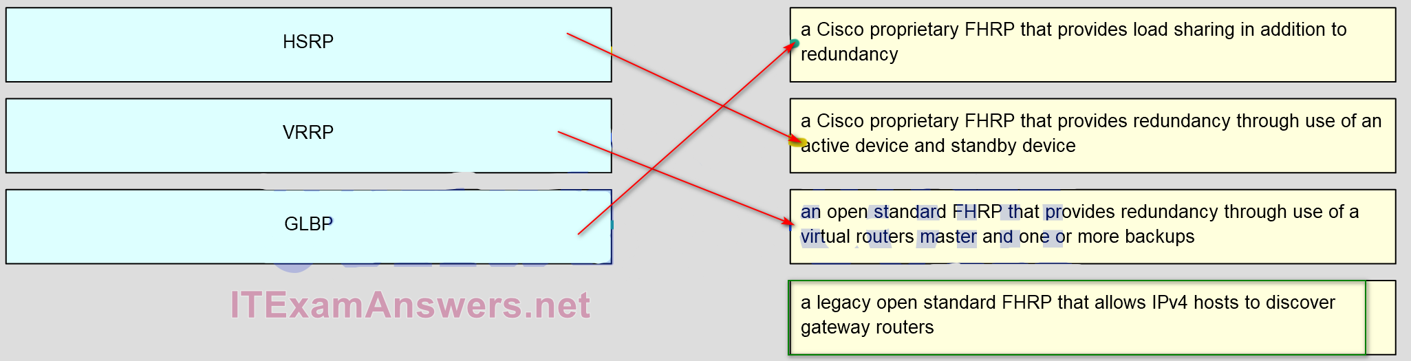 CCNA 4 Connecting Networks v6.0 - CCNA (ICND2) Cert Practice Exam Answers 22