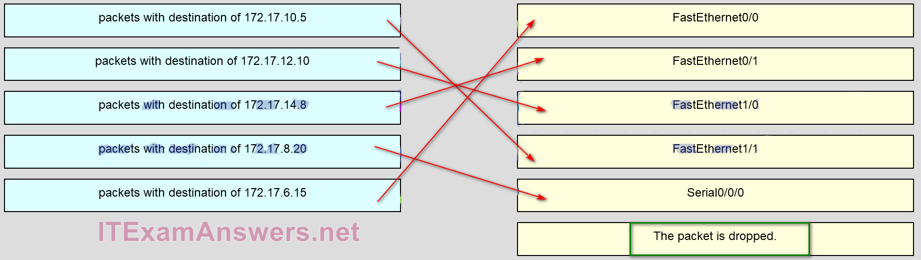 CCNA 4 Connecting Networks v6.0 - CCNA (ICND2) Cert Practice Exam Answers 3