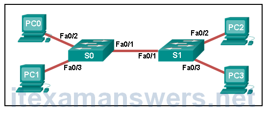 CCNA 4 Connecting Networks v6.0 - CCNA (ICND2) Cert Practice Exam Answers 5