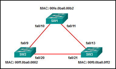 CCNA 4 Connecting Networks v6.0 - CCNA (ICND2) Cert Practice Exam Answers 18