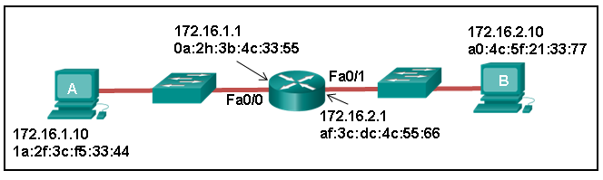 CCNA 4 Connecting Networks v6.0 - CCNA (ICND2) Cert Practice Exam Answers 13