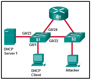 CCNA 4 Connecting Networks v6.0 - CCNA (ICND2) Cert Practice Exam Answers 19