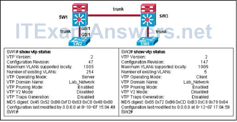 Refer to the exhibit. Switch SW2 was tested in a lab environment and later inserted into the production network. Before the trunk link was connected between SW1 and SW2, the network administrator issued the show vtp status command as displayed in the exhibit. Immediately after the switches were interconnected, all users lost connectivity to the network. What could be a possible reason for the problem? 2
