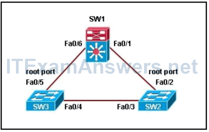 Refer to the exhibit. Switch SW1 is receiving traffic from SW2. However, SW2 is not receiving traffic from SW1. Which STP feature should be implemented to prevent inadvertent loops in the network? 2