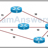 CCNP ROUTE Chapter 2 Test Online (Version 7) – Score 100% 9