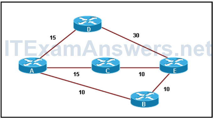 CCNP ROUTE Chapter 2 Test Online (Version 7) – Score 100% 1