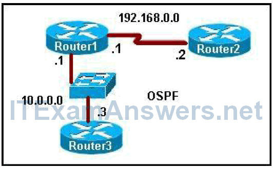 CCNP ROUTE Chapter 3 Exam Answers (Version 7) - Score 100% 3