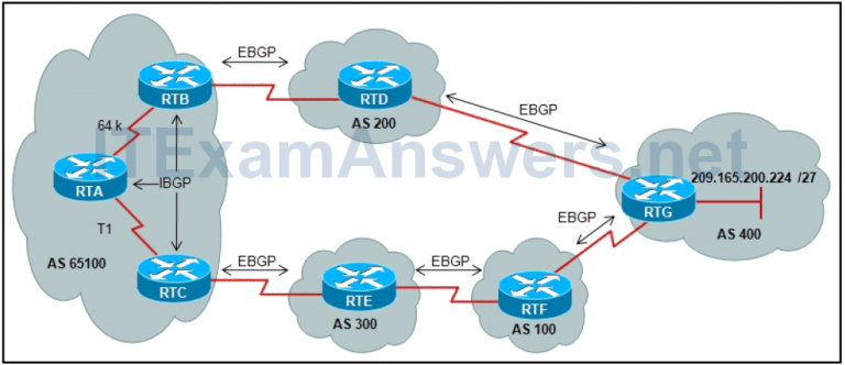 CCNP ROUTE Chapter 7 Test Online (Version 7) – Score 100% 5