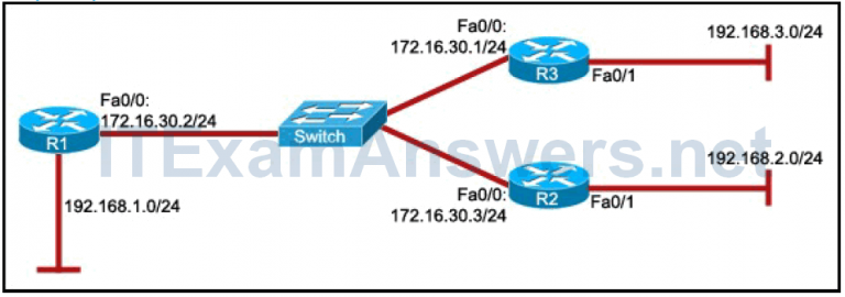 CCNP ROUTE Final Test online (Version 7) – Score 100% 1