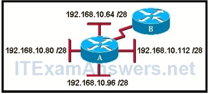CCNP ROUTE Final Test online (Version 7) – Score 100% 2