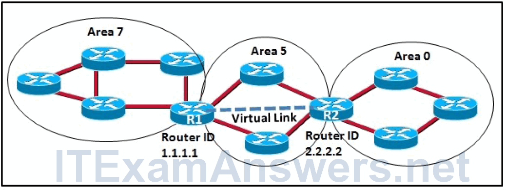 CCNP ROUTE Final Exam Answers (Version 7) – Score 100% 5