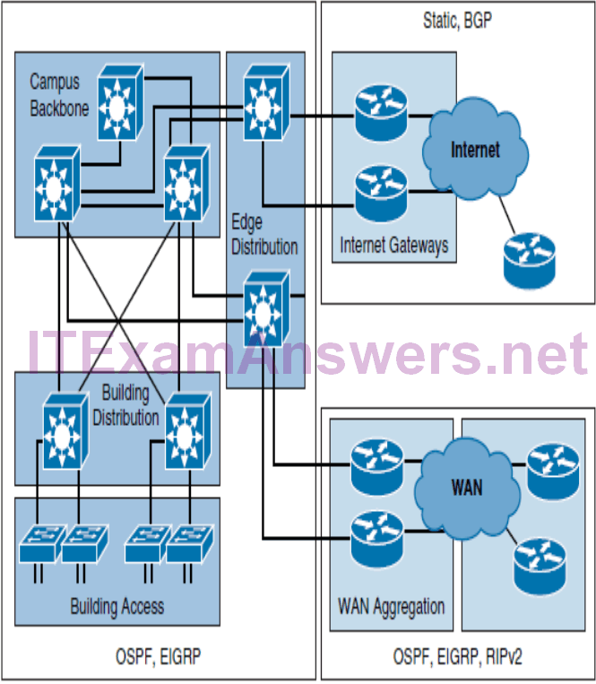 CCNP ROUTE (Version 7) – Chapter 1: Basic Network and Routing Concepts 45