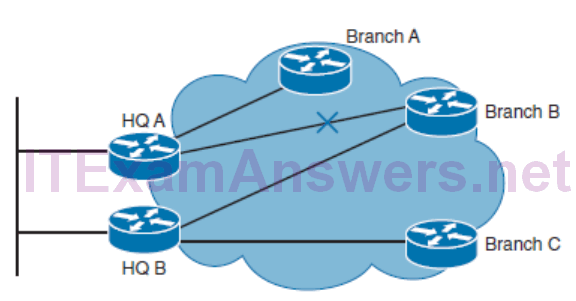 CCNP ROUTE (Version 7) – Chapter 1: Basic Network and Routing Concepts 47