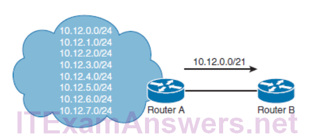 CCNP ROUTE (Version 7) – Chapter 1: Basic Network and Routing Concepts 48