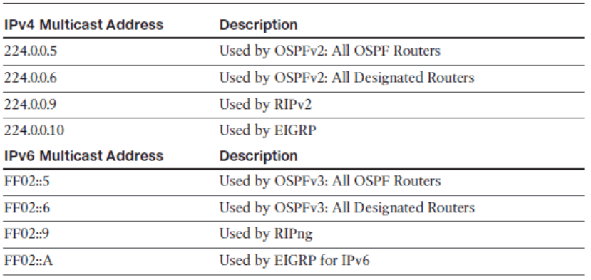 CCNP ROUTE (Version 7) – Chapter 1: Basic Network and Routing Concepts 50