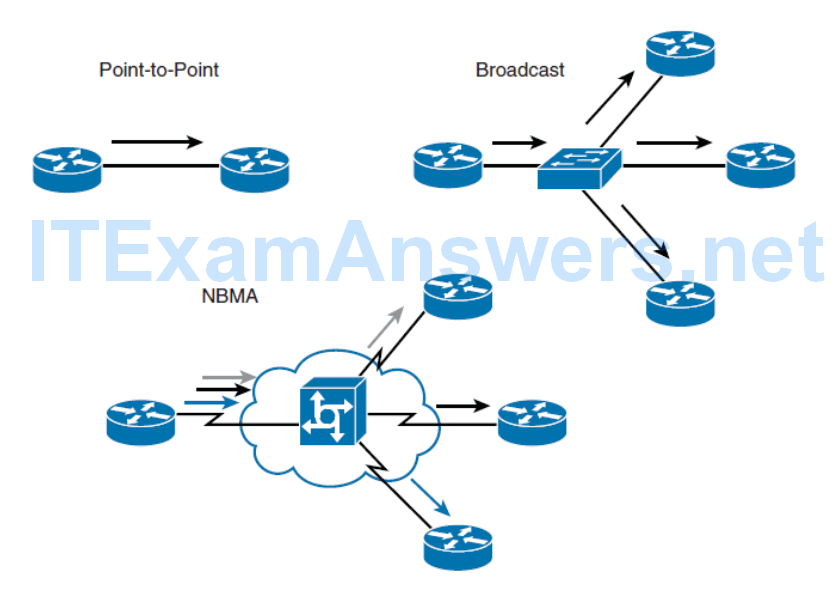 CCNP ROUTE (Version 7) – Chapter 1: Basic Network and Routing Concepts 52
