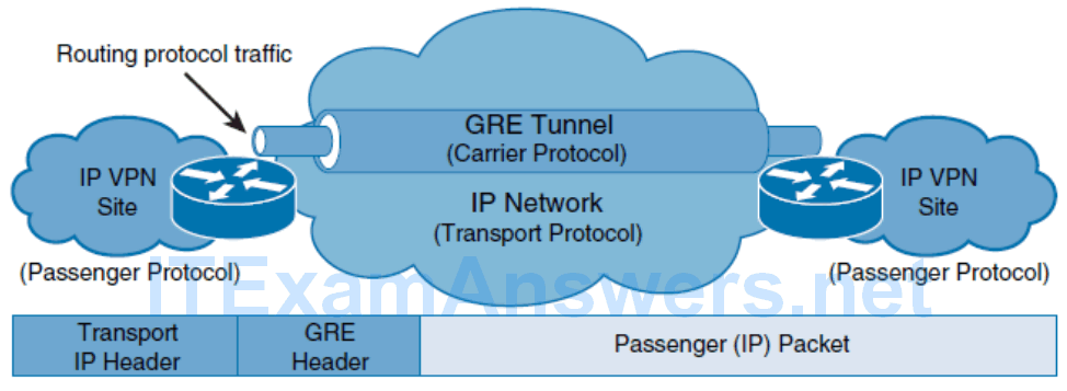 CCNP ROUTE (Version 7) – Chapter 1: Basic Network and Routing Concepts 66