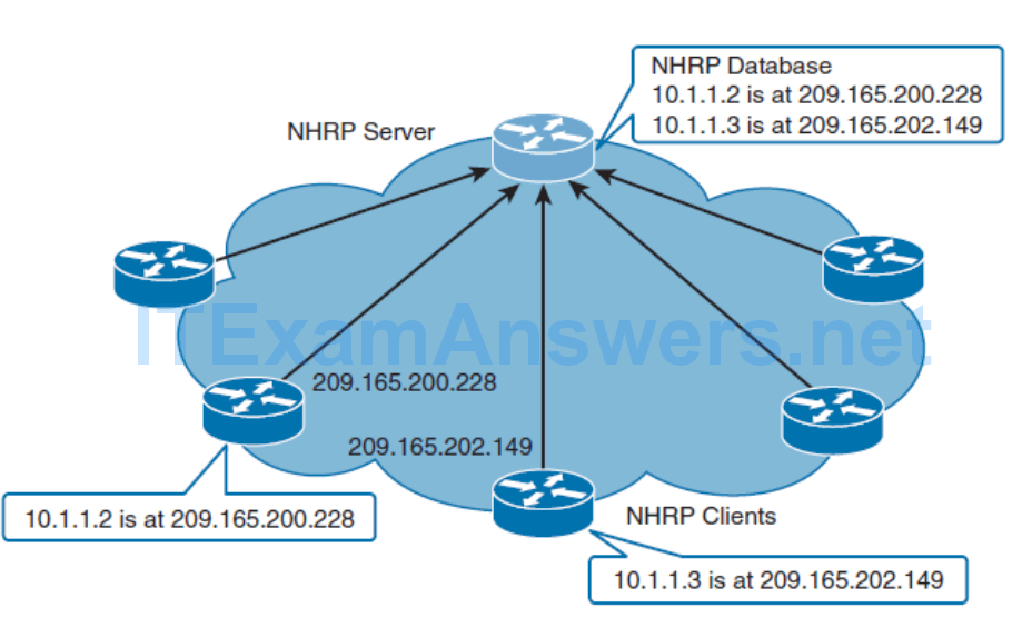 CCNP ROUTE (Version 7) – Chapter 1: Basic Network and Routing Concepts 69