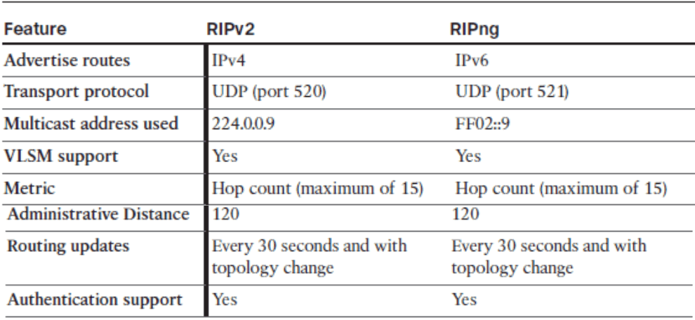 CCNP ROUTE (Version 7) – Chapter 1: Basic Network and Routing Concepts 73