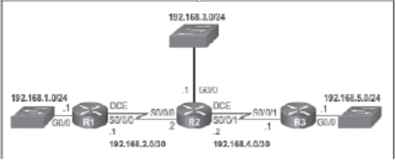 CCNP ROUTE (Version 7) – Chapter 1: Basic Network and Routing Concepts 74
