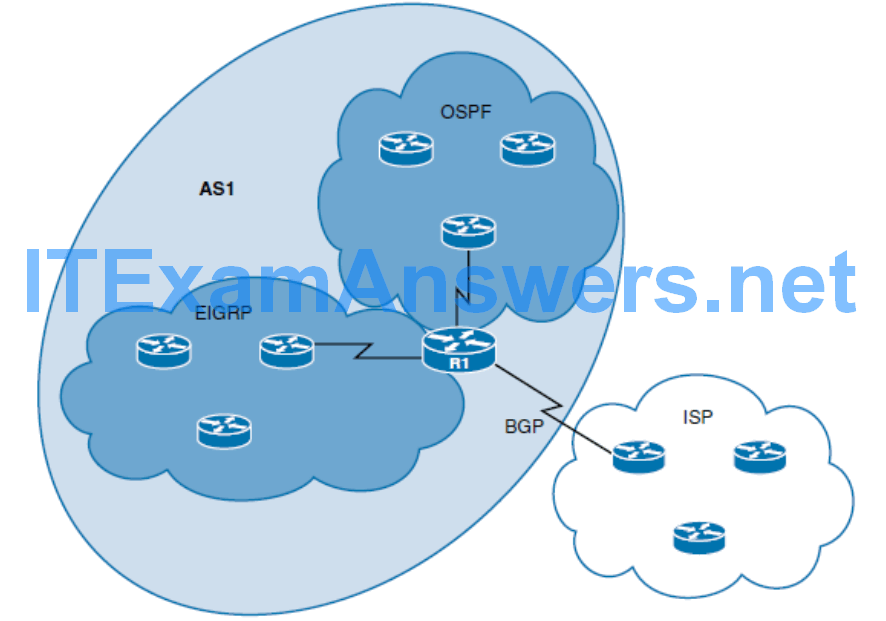 CCNP ROUTE (Version 7) – Chapter 4: Manipulating Routing Updates 54