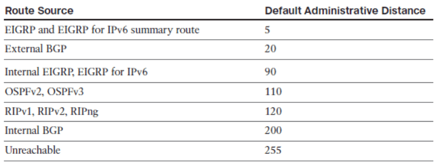 CCNP ROUTE (Version 7) – Chapter 4: Manipulating Routing Updates 55