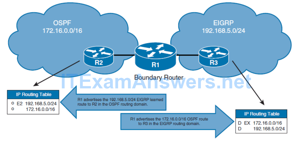 CCNP ROUTE (Version 7) – Chapter 4: Manipulating Routing Updates 57