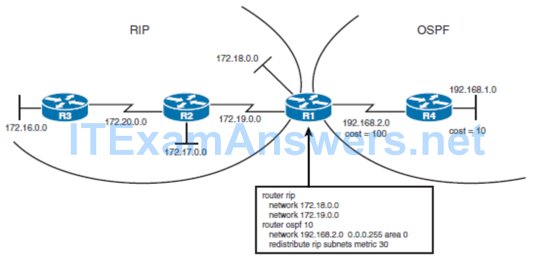 CCNP ROUTE (Version 7) – Chapter 4: Manipulating Routing Updates 59