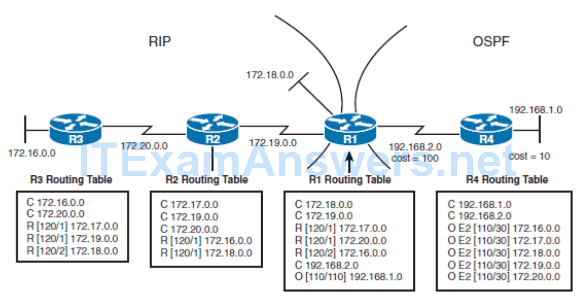 CCNP ROUTE (Version 7) – Chapter 4: Manipulating Routing Updates 60