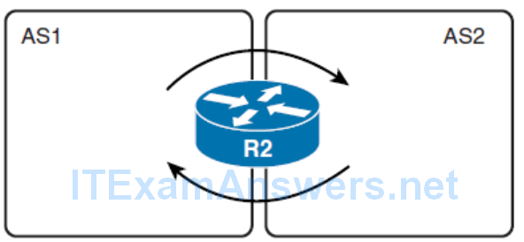 CCNP ROUTE (Version 7) – Chapter 4: Manipulating Routing Updates 72
