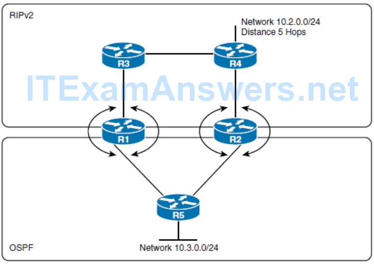 CCNP ROUTE (Version 7) – Chapter 4: Manipulating Routing Updates 76