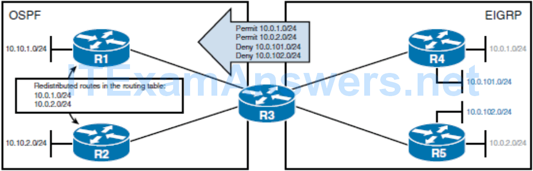 CCNP ROUTE (Version 7) – Chapter 4: Manipulating Routing Updates 77