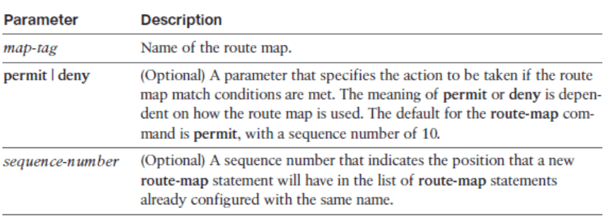 CCNP ROUTE (Version 7) – Chapter 4: Manipulating Routing Updates 89