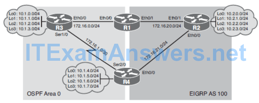 CCNP ROUTE (Version 7) – Chapter 4: Manipulating Routing Updates 95