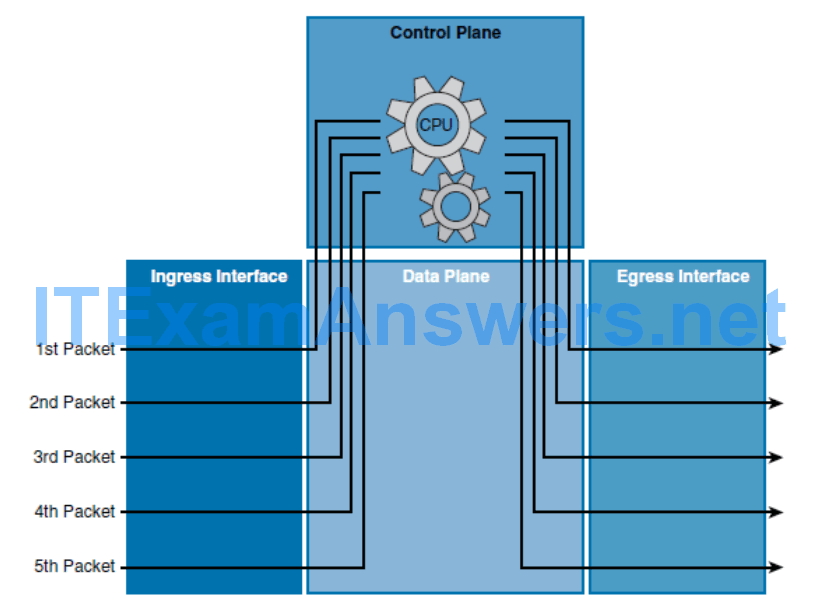 CCNP ROUTE (Version 7) – Chapter 5: Path Control Implementation 35