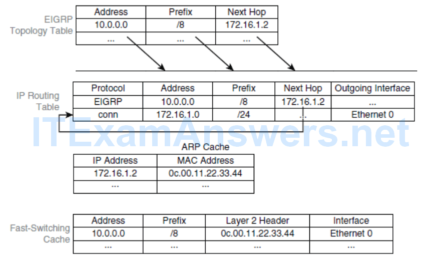 CCNP ROUTE (Version 7) – Chapter 5: Path Control Implementation 38