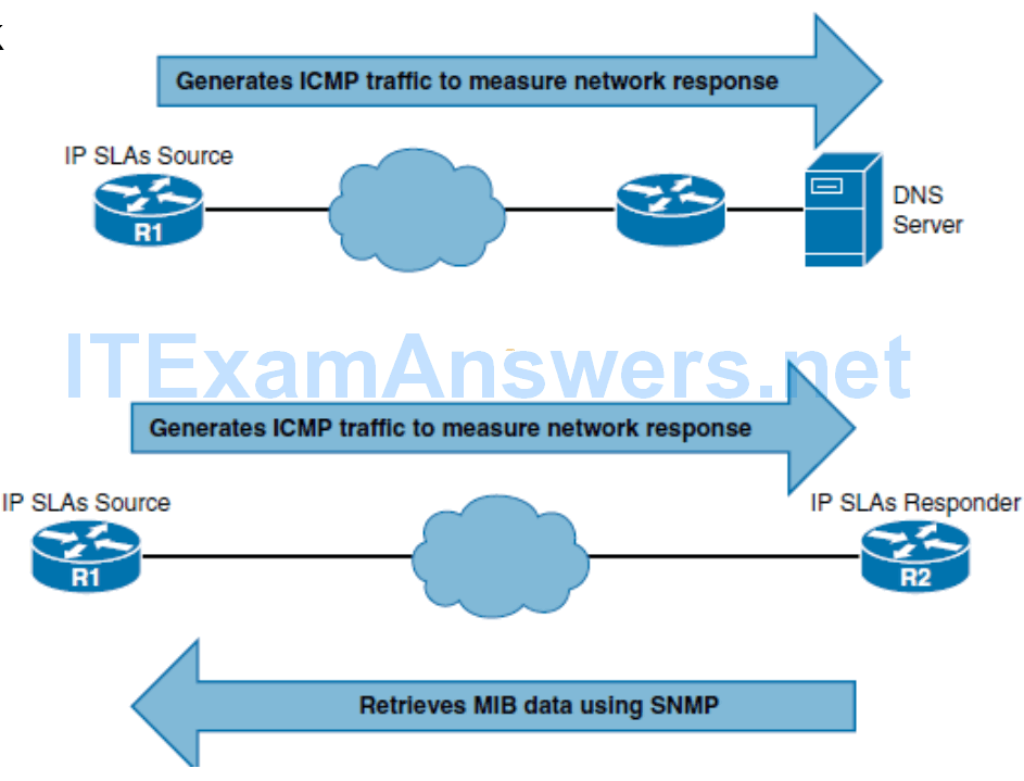 CCNP ROUTE (Version 7) – Chapter 5: Path Control Implementation 52