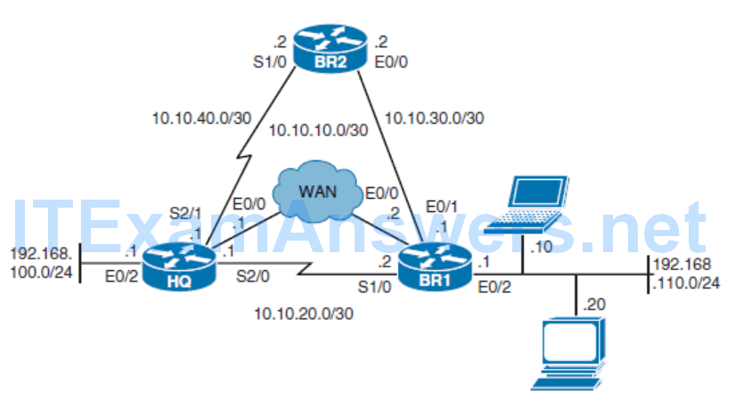 CCNP ROUTE (Version 7) – Chapter 5: Path Control Implementation 61