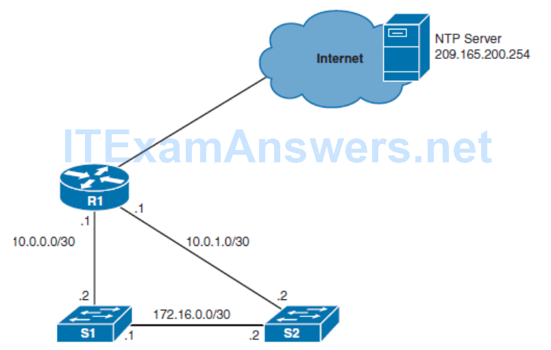 CCNP ROUTE (Version 7) – Chapter 8: Routers and Routing Protocol Hardening 64