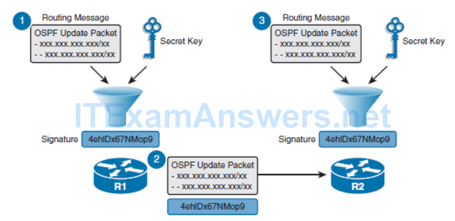 CCNP ROUTE (Version 7) – Chapter 8: Routers and Routing Protocol Hardening 82