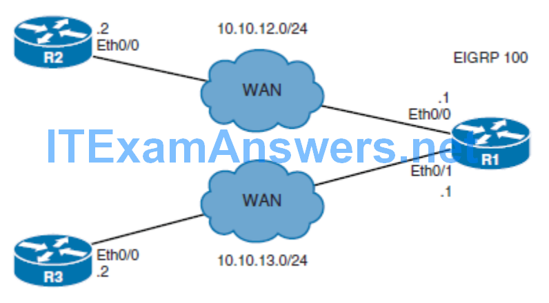 CCNP ROUTE (Version 7) – Chapter 8: Routers and Routing Protocol Hardening 85