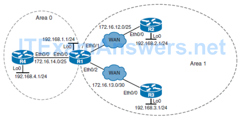 CCNP ROUTE (Version 7) – Chapter 8: Routers and Routing Protocol Hardening 92
